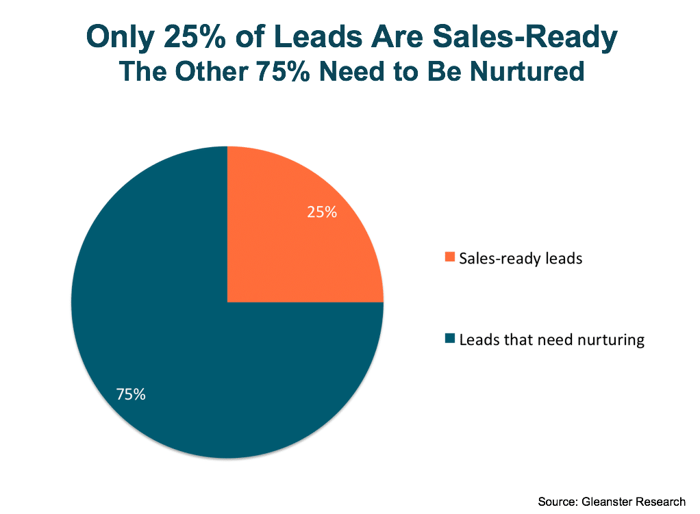 75% of prospects need lead nurturing