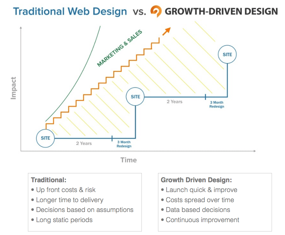growth driven website design