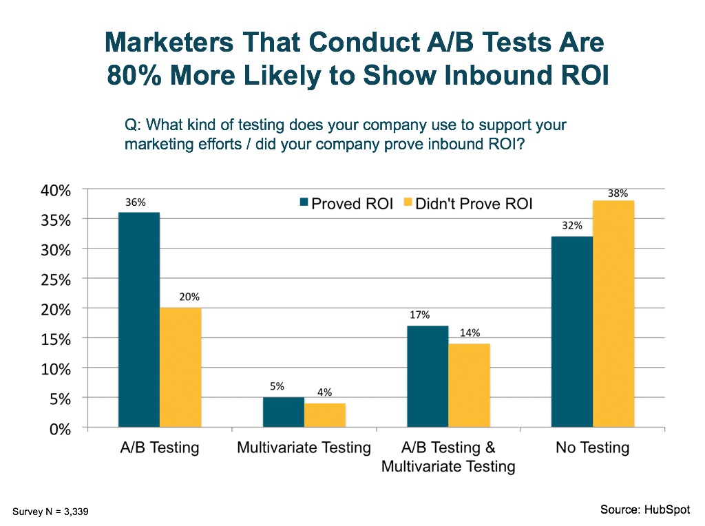 inbound marketing a-b testing pays off