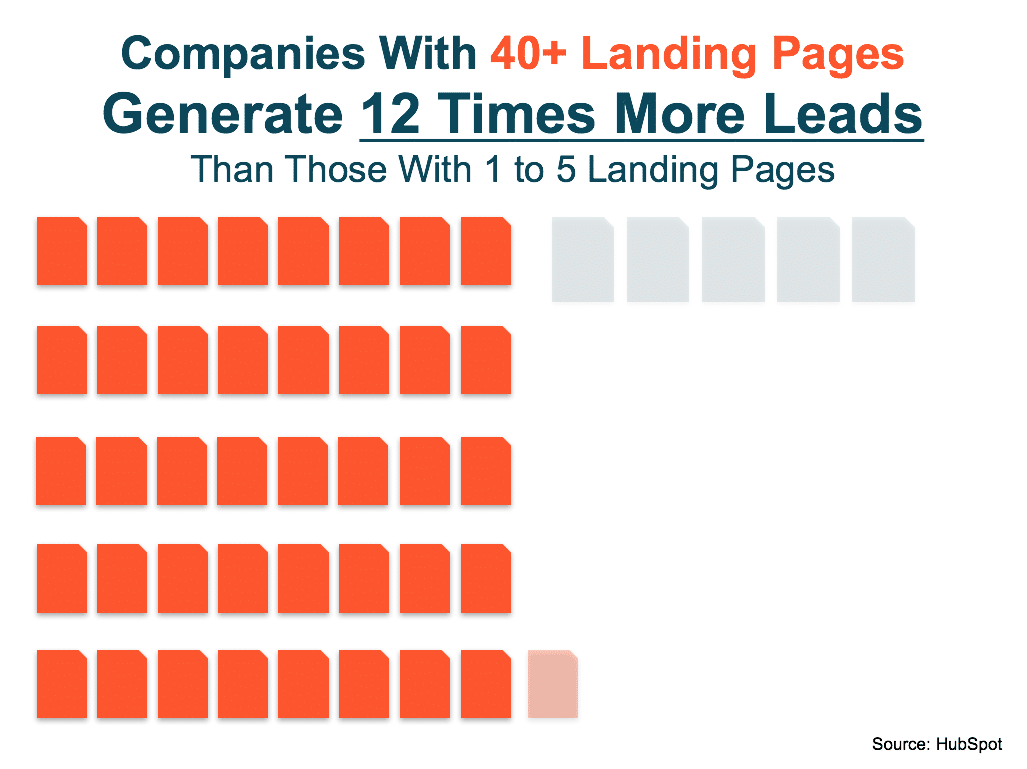 12x more leads