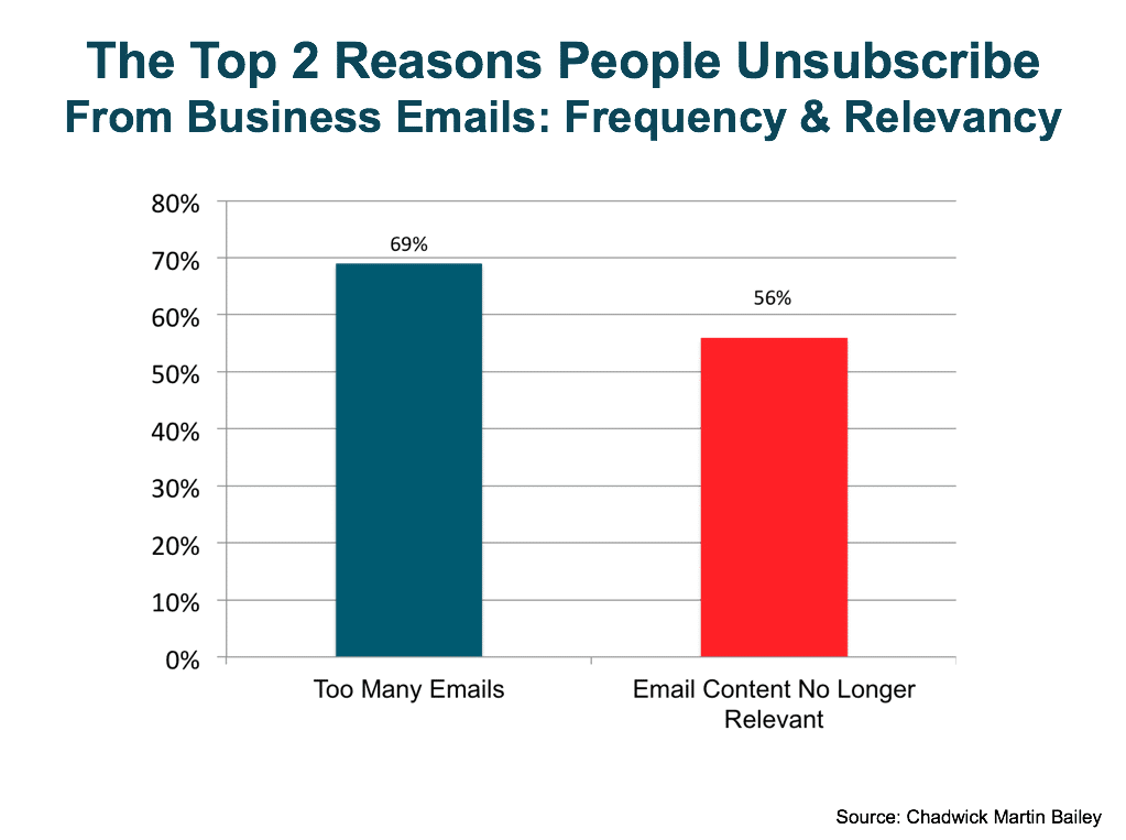 top 2 reasons people unsubscribe from email lists